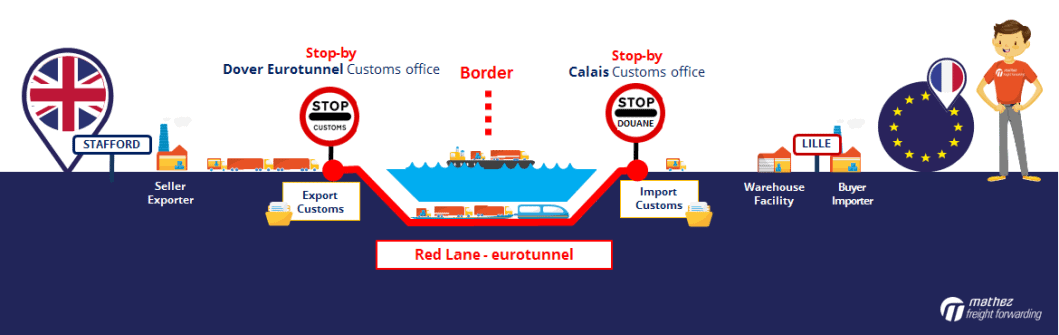 Brexit: customs clearance at the border in Calais