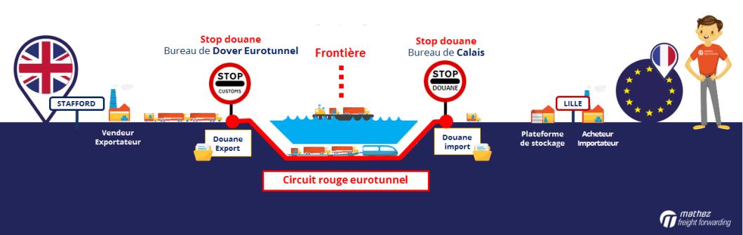 Brexit: dédouanement en frontière à Calais