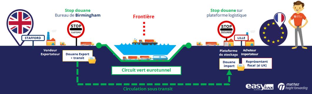 Brexit-cross-docking sur plateforme logistique