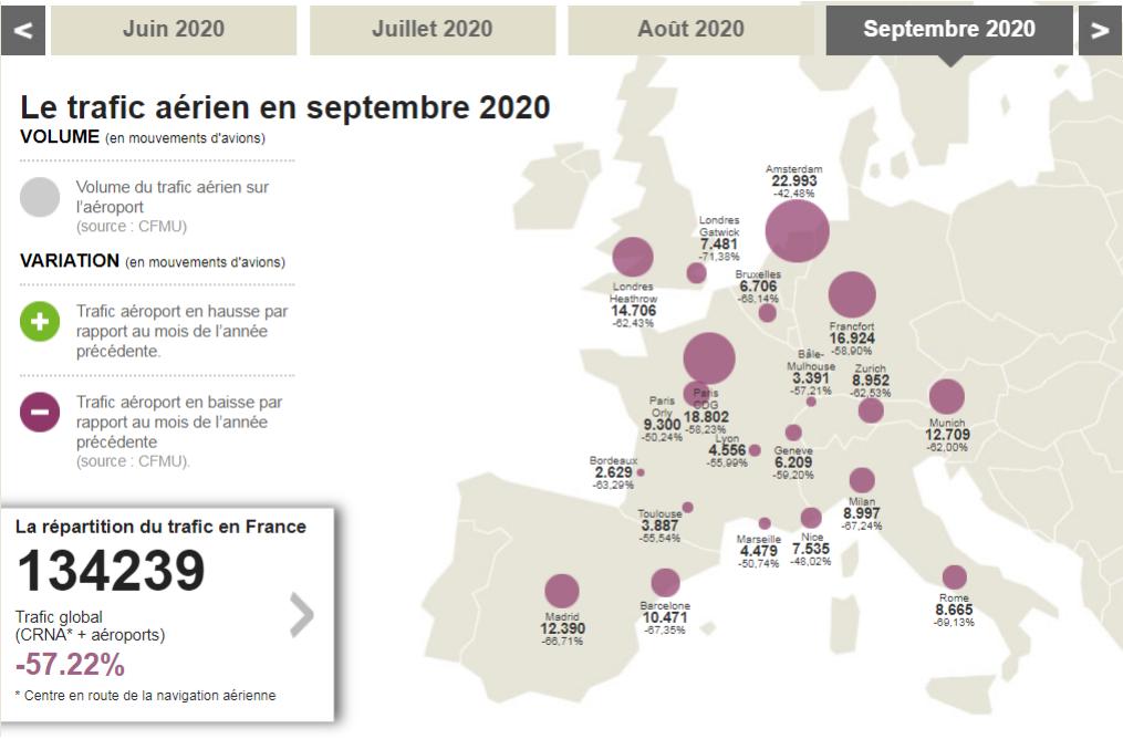 Niveau du trafic aérien civil en France post-Covid
