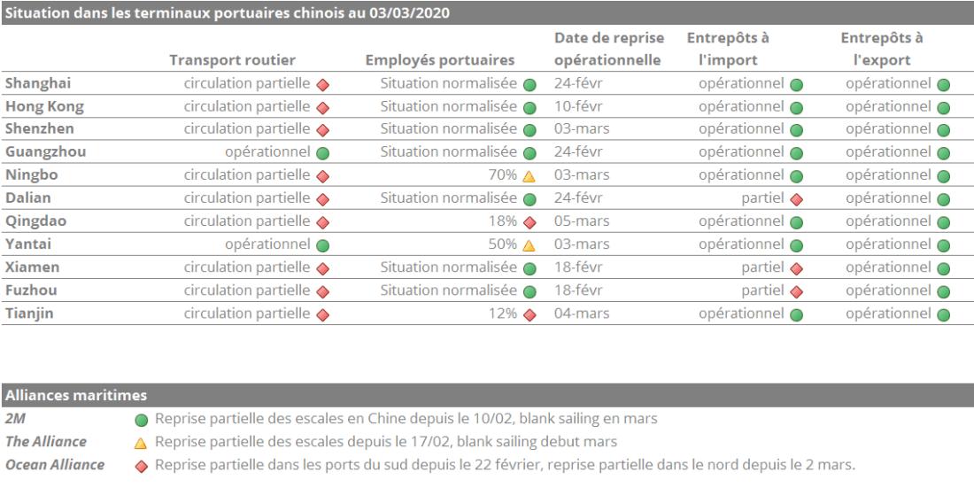 Transports & coronavirus: situation dans les terminaux portuaires et avec les alliances maritimes début mars 2020